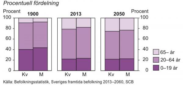 Befolkning efter ålder 1900, 2013 och 2050
