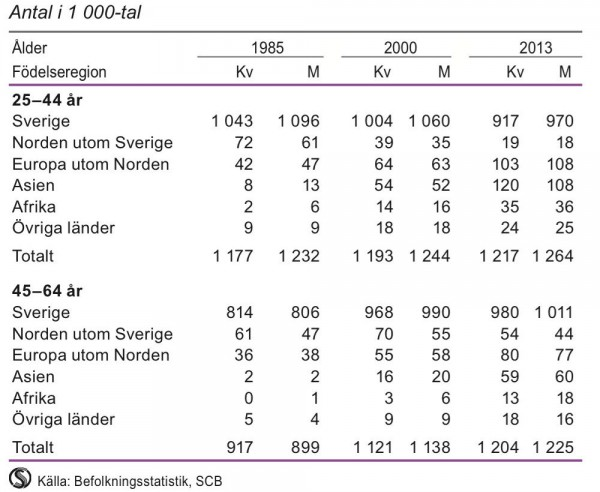Befolkning efter födelseregion och ålder 1985, 2000 och 2013