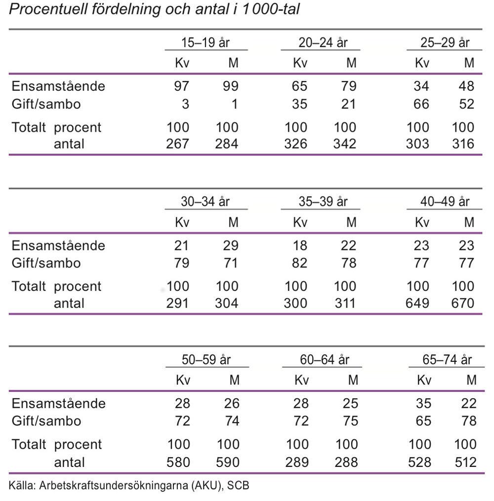 Ensamstående och gift/sambo efter ålder 2013