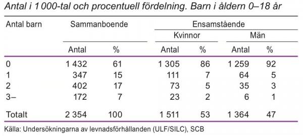 Familjehushåll med sammanboende och ensamstående efter antal barn 2012