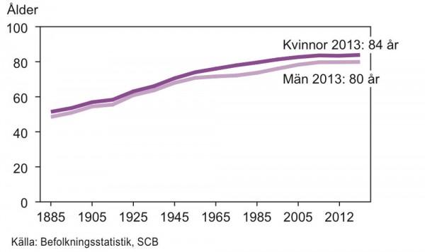 Återstående medellivslängd vid födelsen 1885-2013