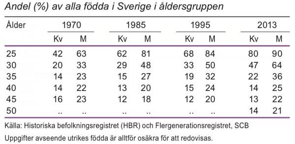 Barnlösa efter ålder 1970, 1985, 1995 och 2013