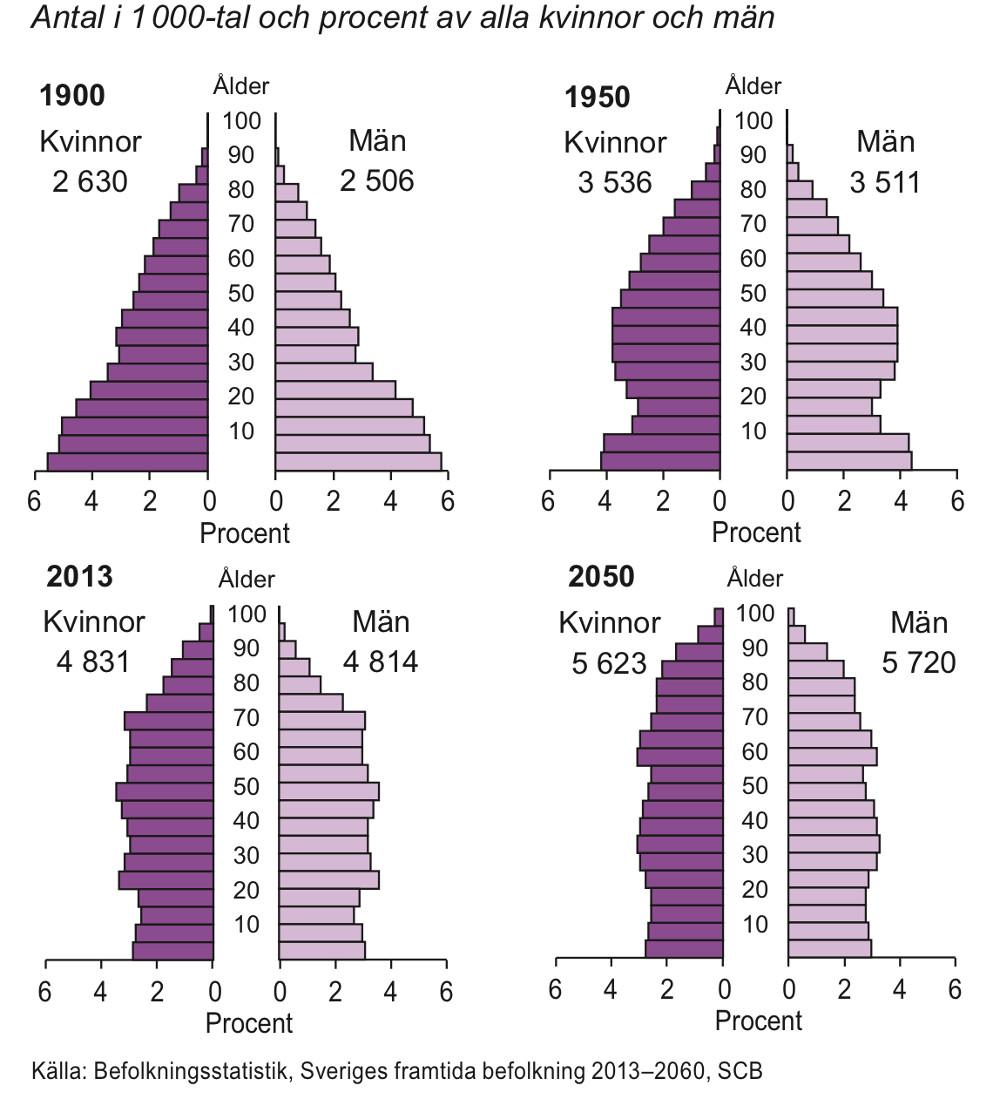 Befolkning efter ålder 1900, 1950, 2013 och 2050