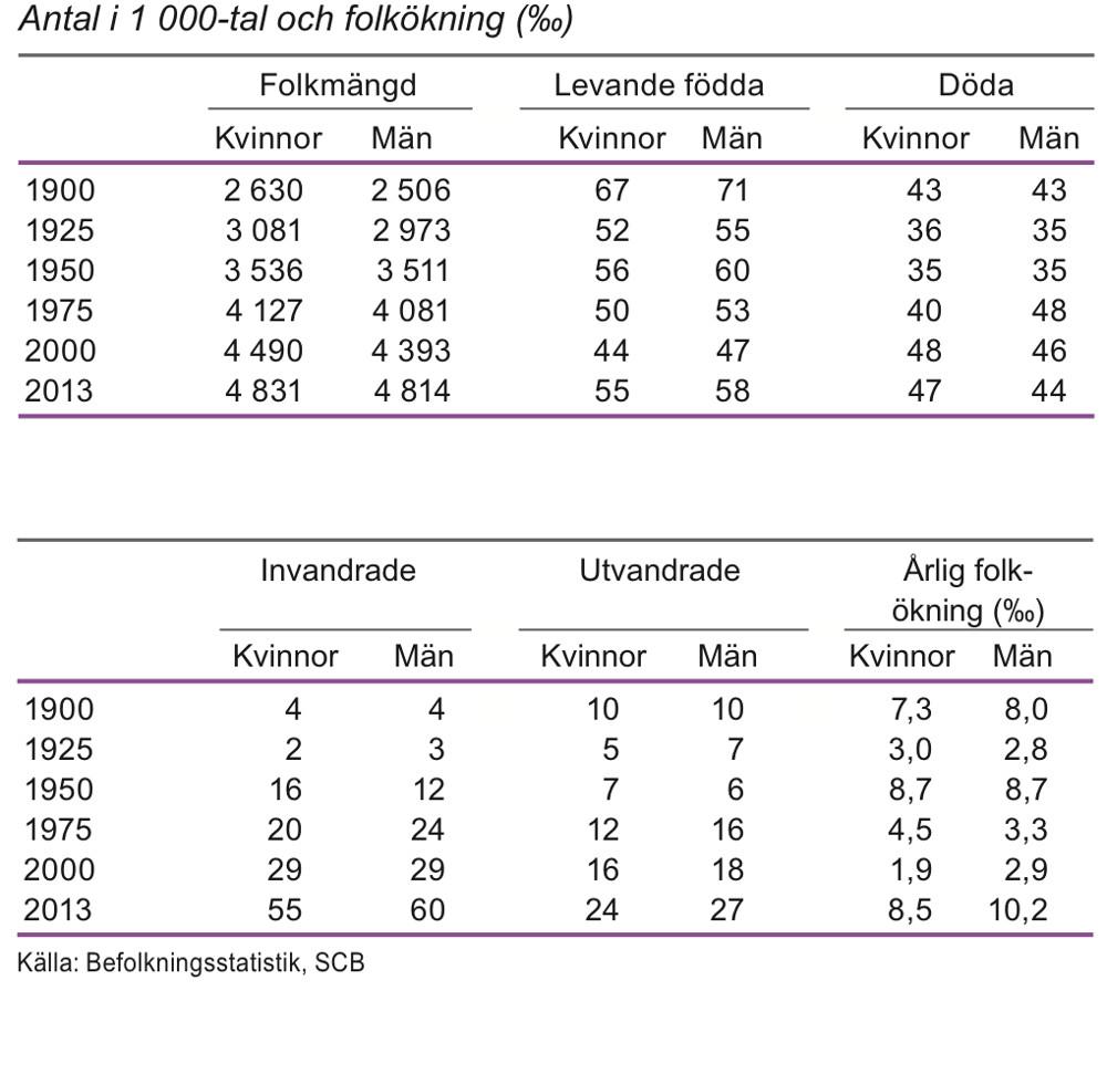 Befolkningens utveckling 1900-2013