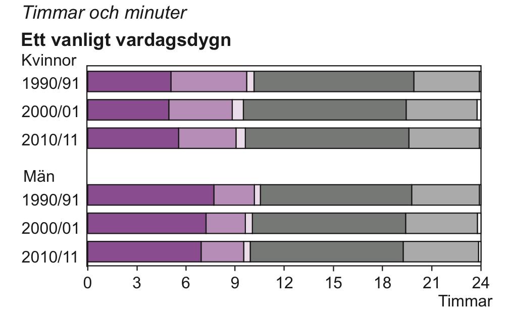 Genomsnittlig tidsanvändning i åldern 20–64 år 1990/91, 2000/01 och 2010/11