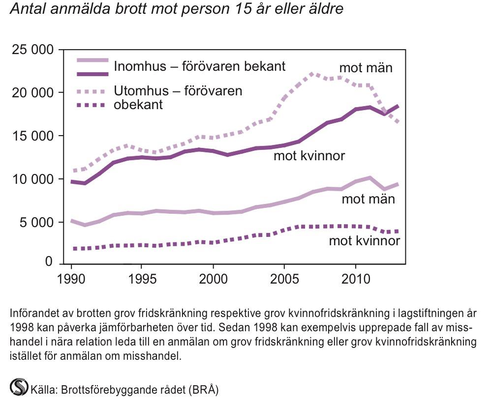 Anmäld misshandel 1990-2013