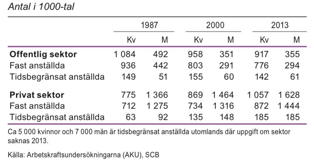 Anställda 20–64 år efter sektor och anknytning till arbetsmarknaden 1987, 2000 och 2013