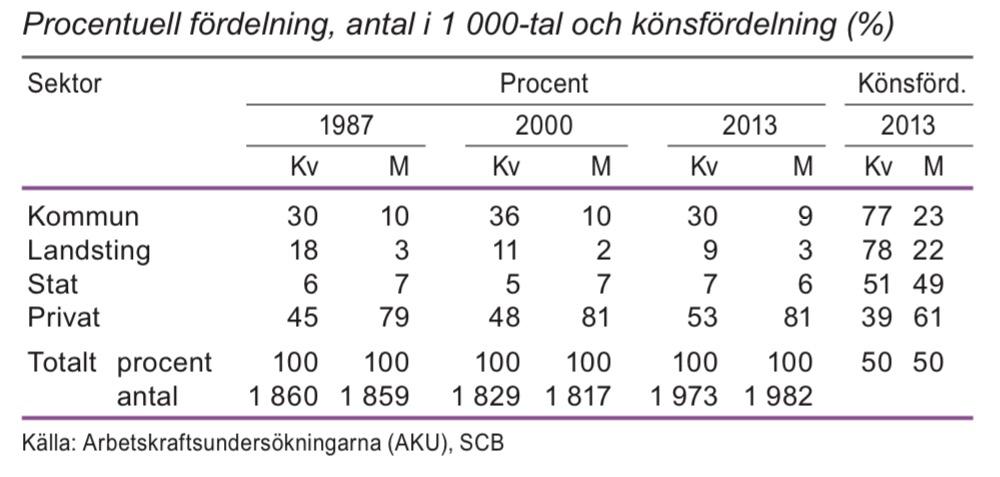Anställda i åldern 20–64 år efter sektor 1987, 2000 och 2013
