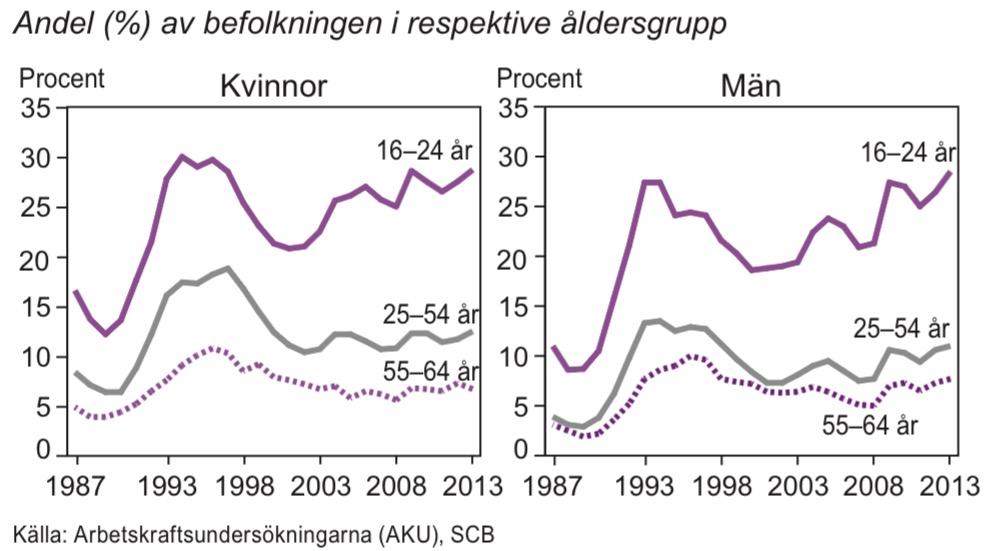 Arbetslösa, undersysselsatta och latent arbetssökande efter ålder 1987–2013