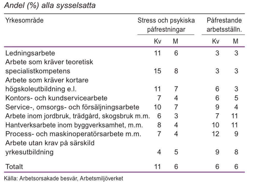 Arbetsorsakade besvär efter yrkesområde 2012