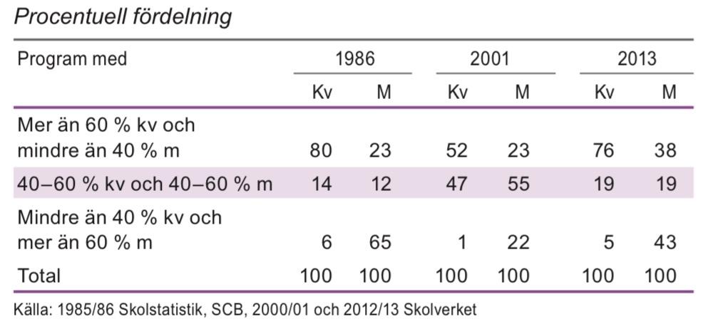 Avgångna från gymnasieskolan efter könsfördelningen i programmen 1986, 2001 och 2013