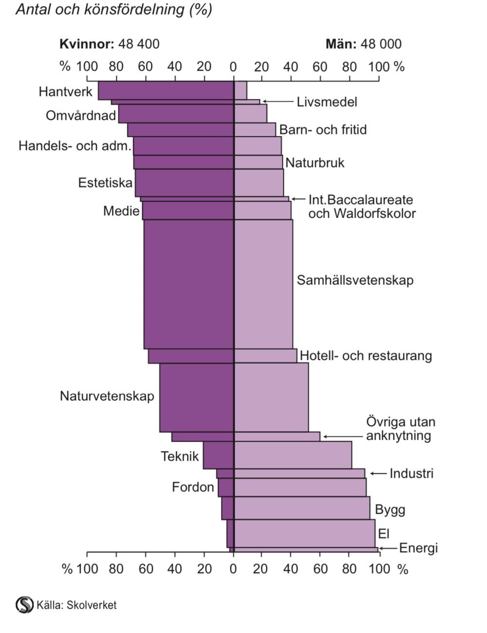 Avgångna från gymnasieskolan efter program eller anknytning till program 2012/13