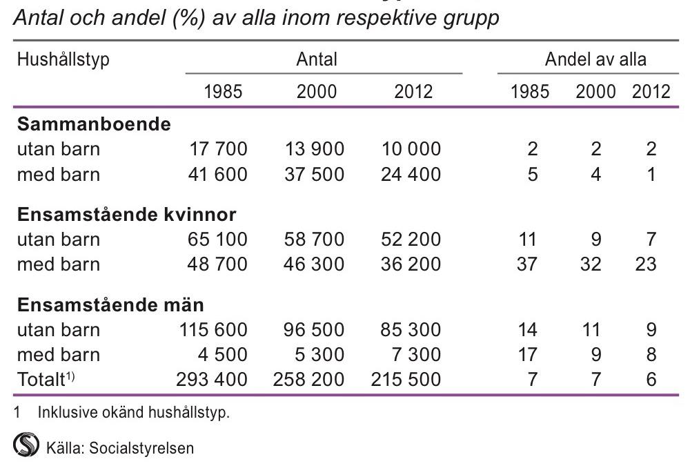 Biståndshushåll efter hushållstyp 1985, 2000 och 2012