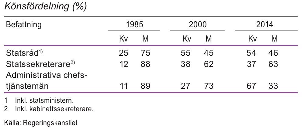 Chefer på högsta nivå inom Regeringskansliet 1985, 2000 och januari 2014