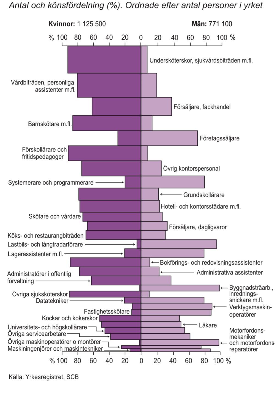 De 30 största yrkena 2012
