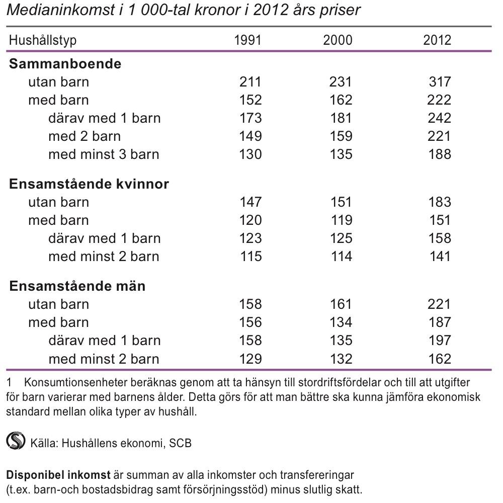 Disponibel inkomst per konsumtionsenhet för hushåll 20–64 år efter hushållstyp 1991, 2000 och 2012