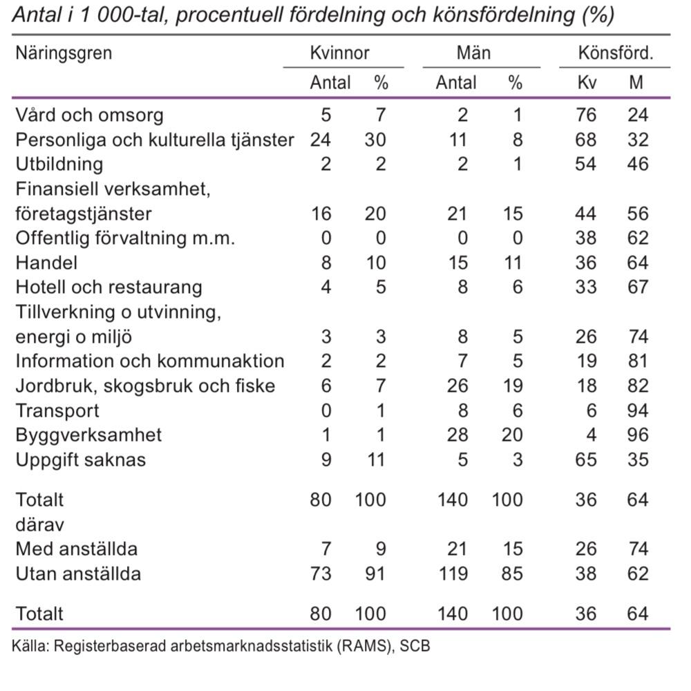 Egna företagare 20-64 år efter näringsgren 2012