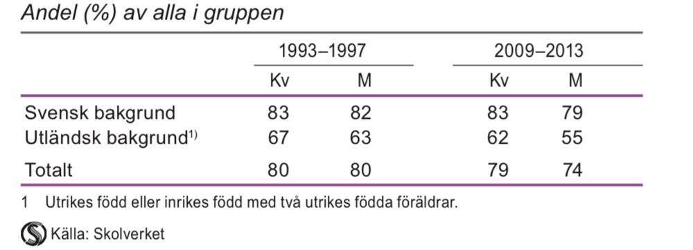 Elever som började gymnasieskolan hösten 1993 respektive 2009 och som fullföljt utbildningen inom 4 år efter svensk och utländsk bakgrund