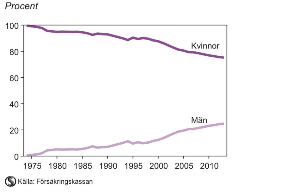 Ersatta dagar med föräldrapenning 1974–2013