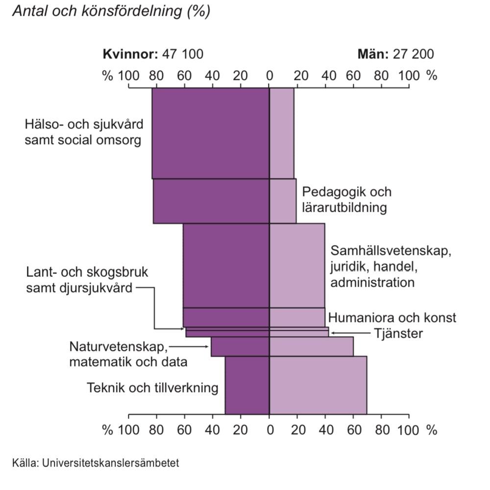 Examina på grundnivå och avancerad nivå i högskolan efter inriktning 2012/13