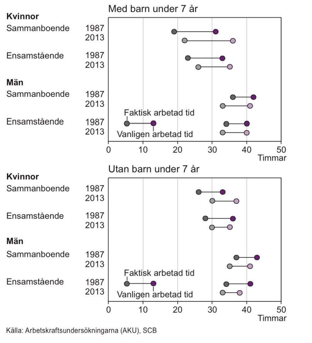 Faktisk och vanligen arbetad tid per vecka för sysselsatta i åldern 20–64 år, 1987 och 2013
