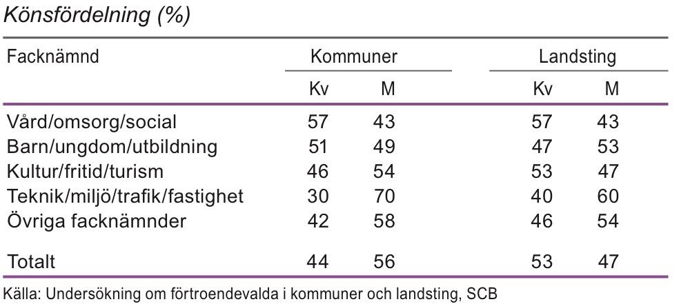 Förtroendeuppdrag i kommuner och landsting efter facknämnd 2011