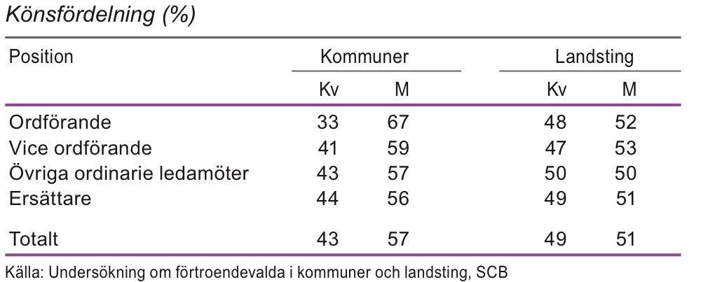 Förtroendeuppdrag i kommuner och landsting efter position 2011