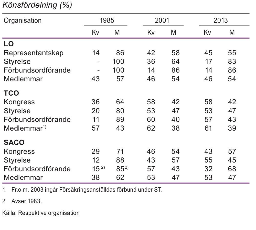 Förtroendevalda och medlemmar inom fackliga organisationer 1985, 2001 och 2013