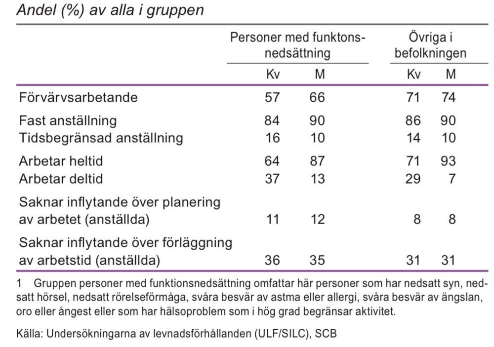 Förvärvsarbetande och arbetsmiljö för personer med funktionsnedsättning och övriga i befolkningen i åldern 16–64 år, 2008–2011