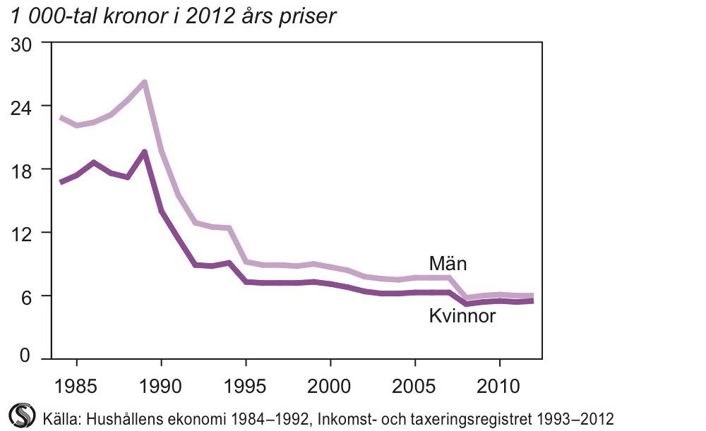 Genomsnittligt sparbelopp för personer i åldern 20–64 år med privat pensionssparande 1984–2012
