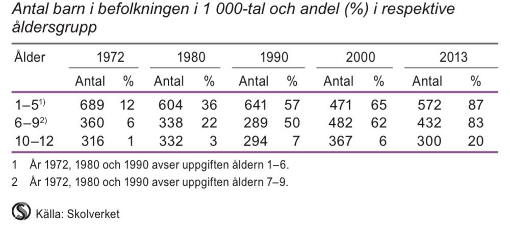 Inskrivna barn i förskola, fritidshem och pedagogisk omsorg 1972–2013