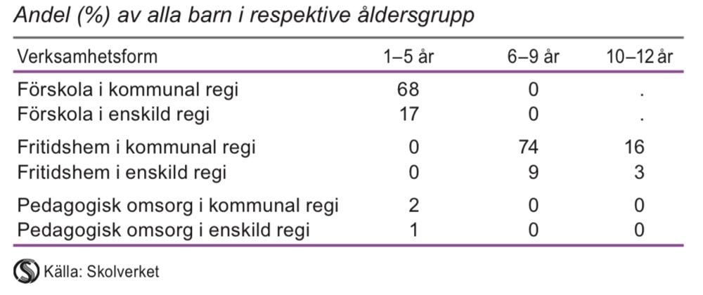 Inskrivna barn i förskola, fritidshem och pedagogisk omsorg efter verksamhetsform och barnets ålder 2013