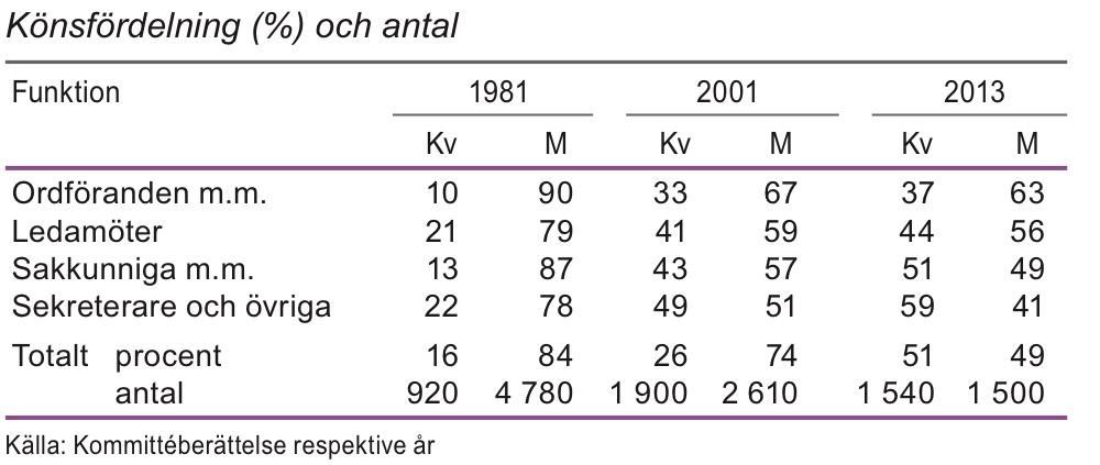 Kommittéernas sammansättning 1981, 2001 och 2013