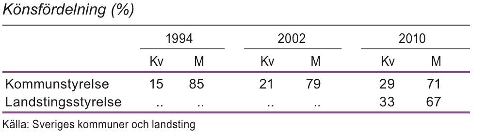 Kommun- och landstingsstyrelsers ordförande 1994, 2002 och 2010