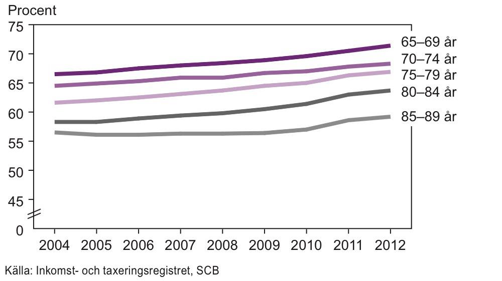 Kvinnors pension i procent av mäns pension efter ålder 2004–2012