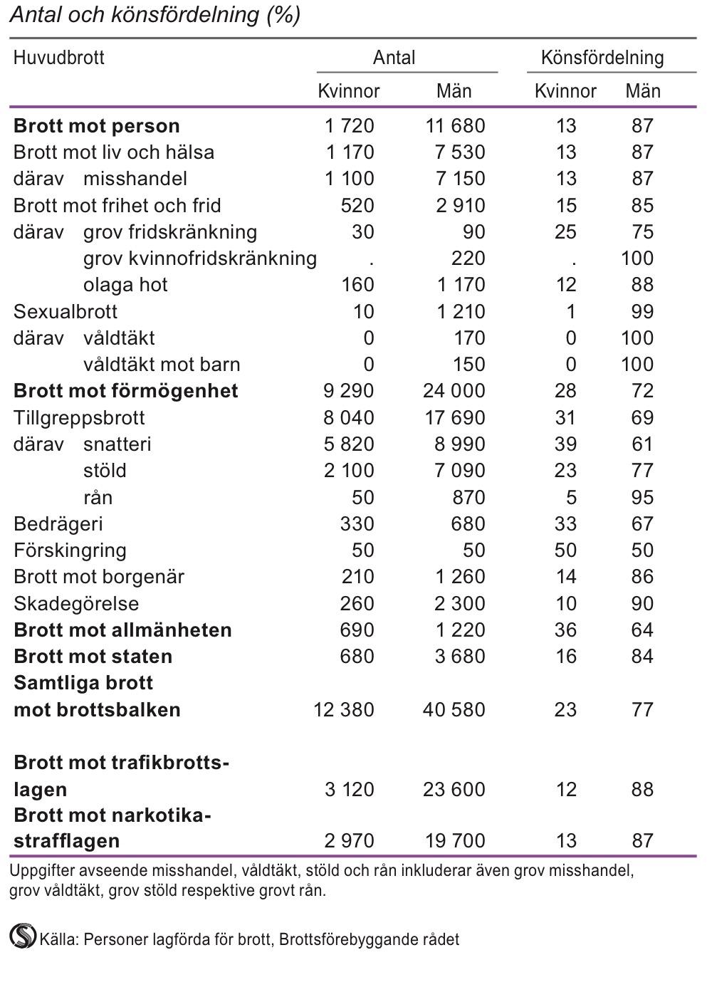 Lagförda för brott mot brottsbalken, trafikbrottslagen och narkotikastrafflagen 2012