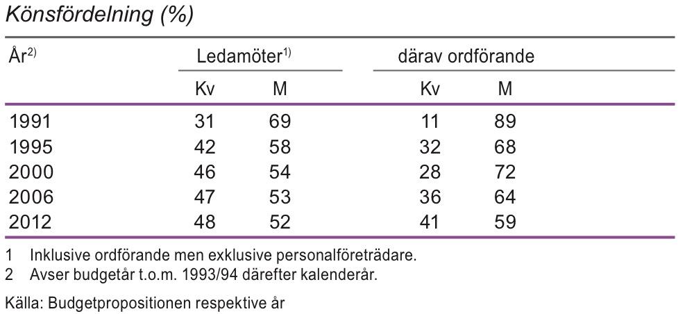 Ledamöter i statliga myndigheters styrelser och insynsråd 1991-2012