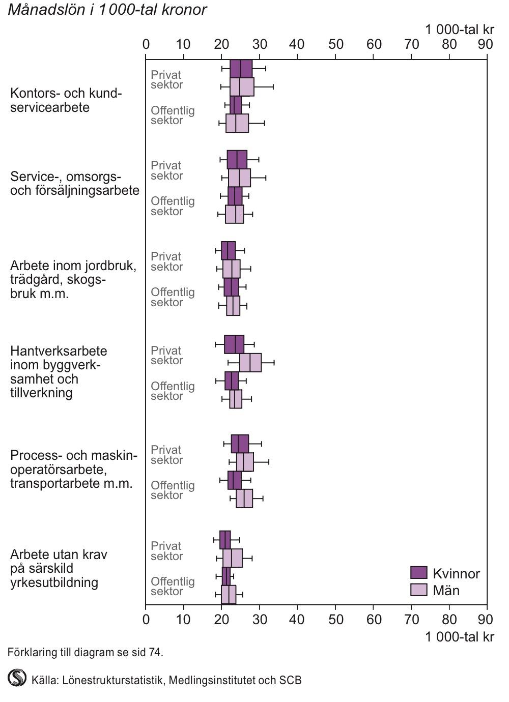 Lönespridning efter yrkesområden som normalt inte kräver högskoleutbildning 2012