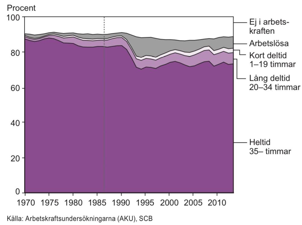 Män i åldern 20–64 år efter arbetskraftstillhörighet och vanligen arbetad tid 1970–2013