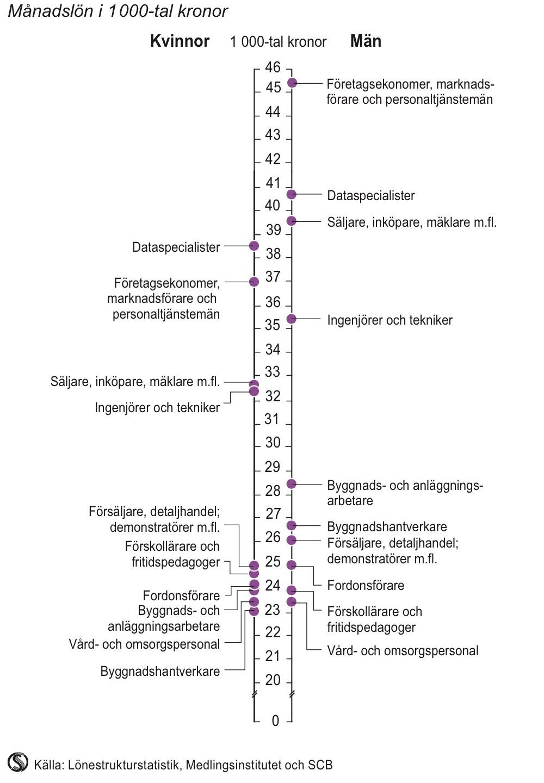 Medellön i de tio största yrkesgrupperna 2012