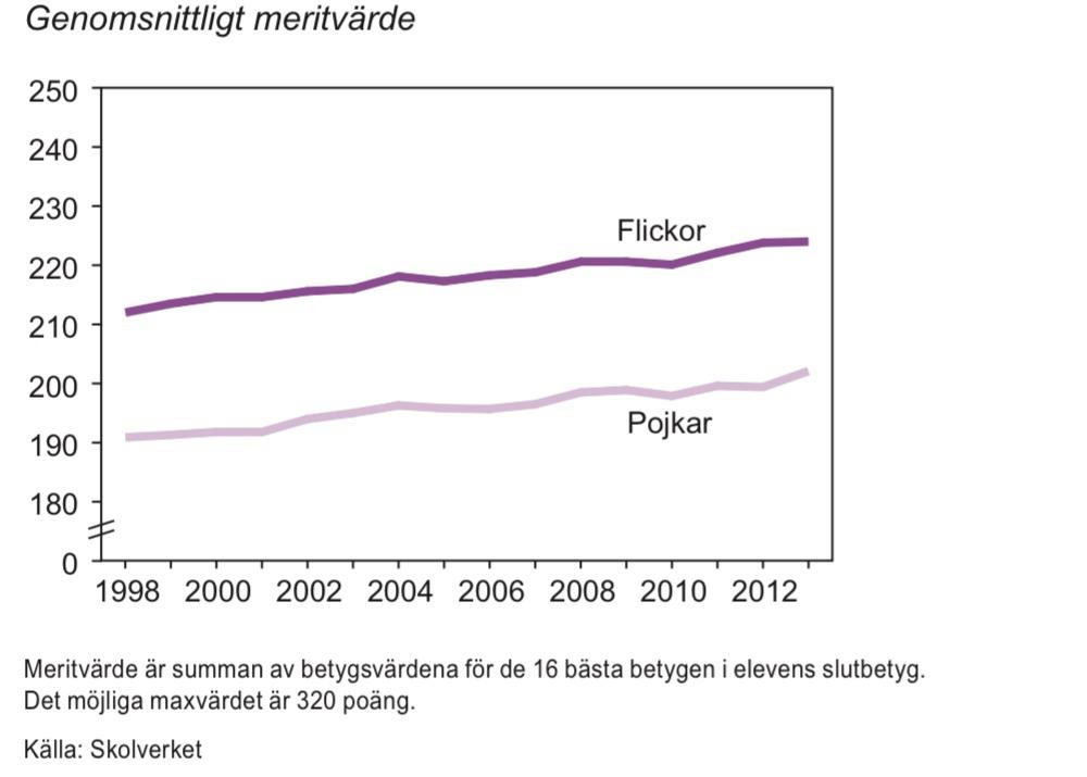 Meritvärde för elever som avslutat årskurs 9, 1998–2013