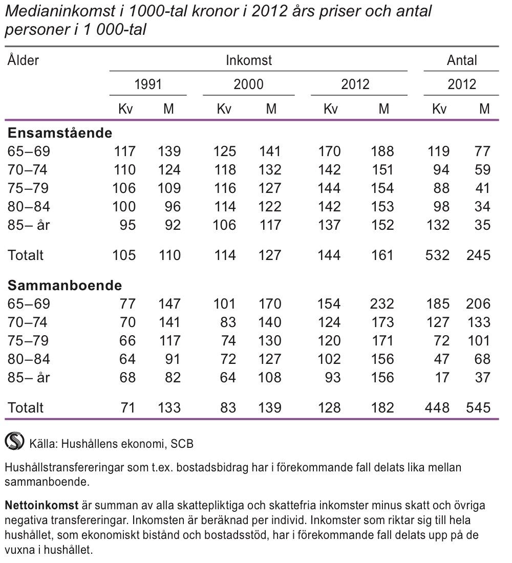 Nettoinkomst för personer i åldern 65 år och äldre efter hushållstyp och ålder 1991, 2000 och 2012