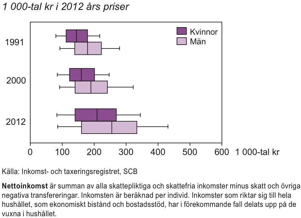 Nettoinkomst i åldern 20–64 år 1991, 2000 och 2012