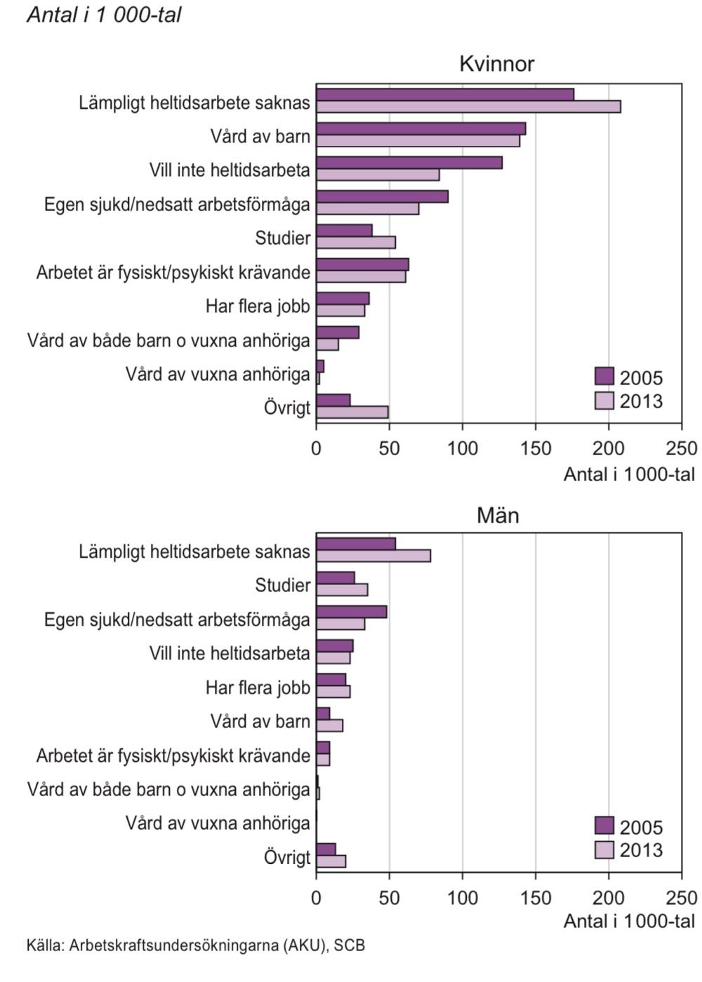 Orsak till deltidsarbete för personer i åldern 20–64 år, 2005 och 2013