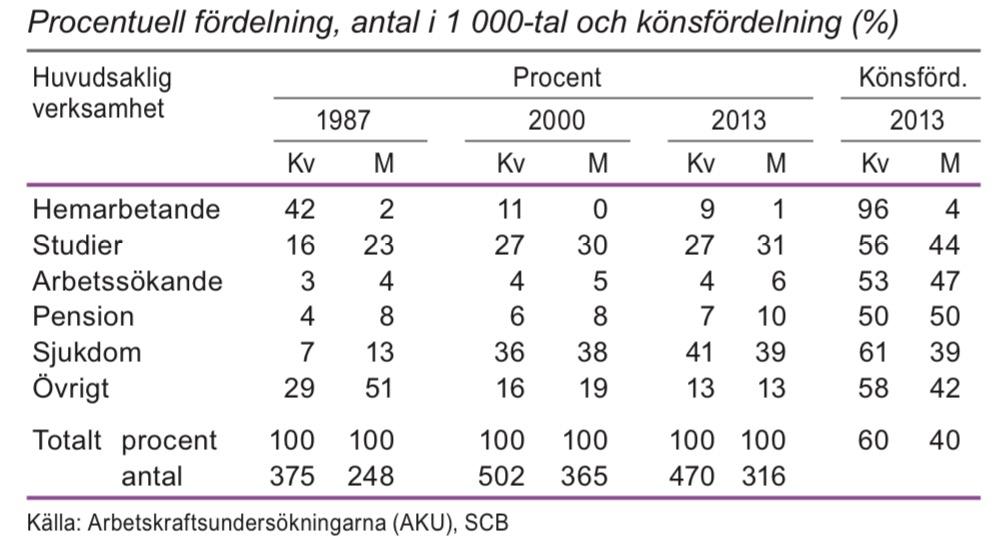 Personer 20–64 år som inte tillhör arbetskraften efter huvudsaklig verksamhet 1987, 2000 och 2013