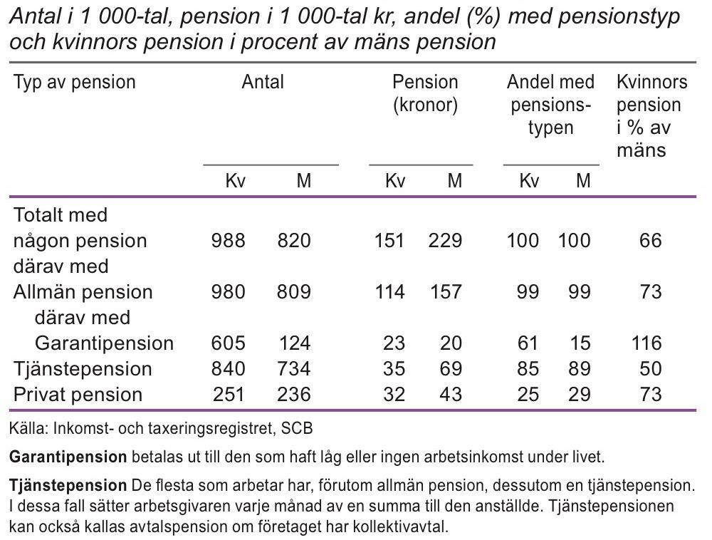 Personer 65 år och äldre efter pensionstyp 2012