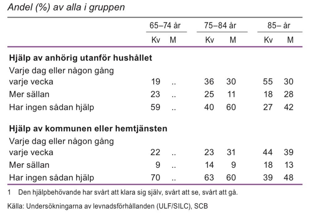 Personer 65 år och äldre som får hjälp av anhörig utanför hushållet, kommunen eller hemtjänsten 2011–12