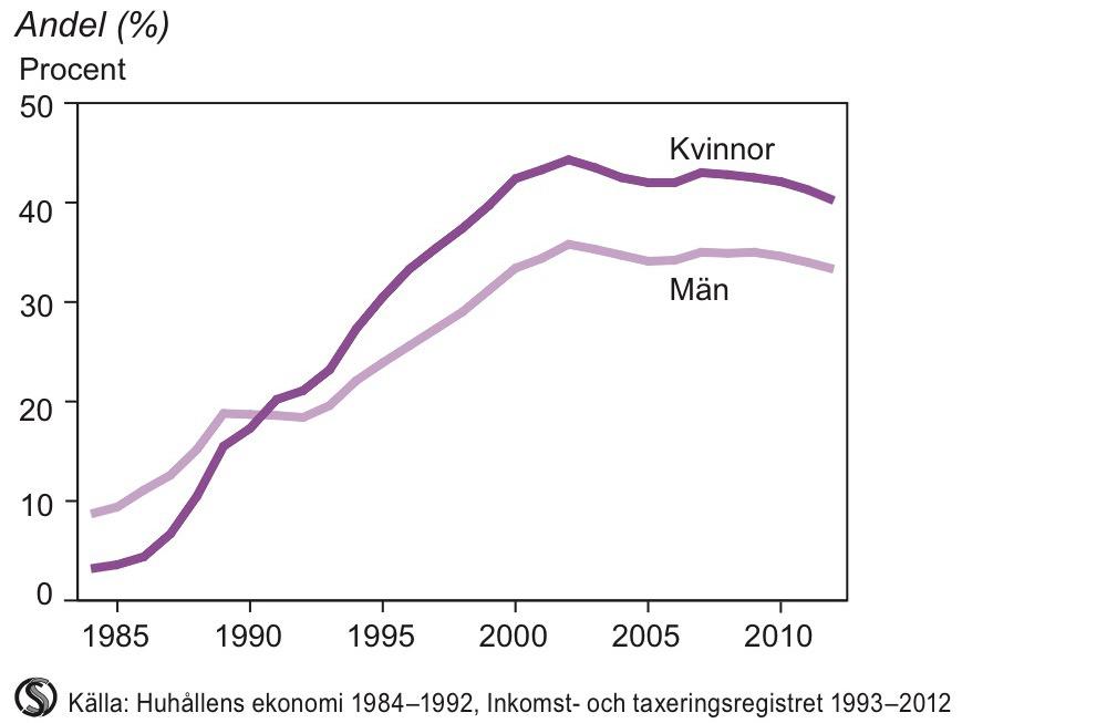 Personer i åldern 20–64 år med privat pensionssparande 1984–2012