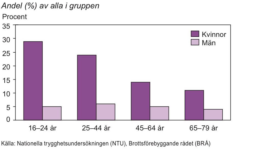 Personer som känner oro för att utsättas för överfall eller misshandel efter ålder 2013