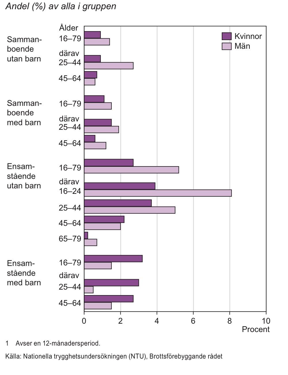 Personer som varit utsatta för misshandel efter familjesituation och ålder 2011–2012